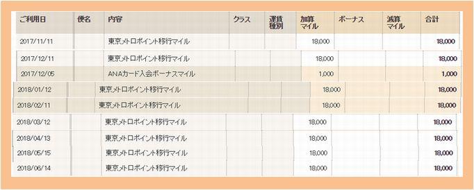 お得にANA VISA カード・ソラチカカードを作る方法【マイ友プログラム】