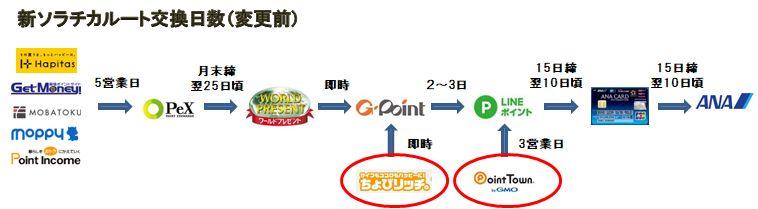 新ソラチカルート日数変更前.jpg