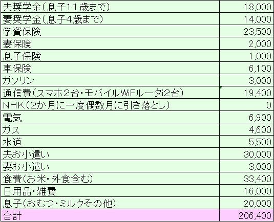 2018年7月家計簿