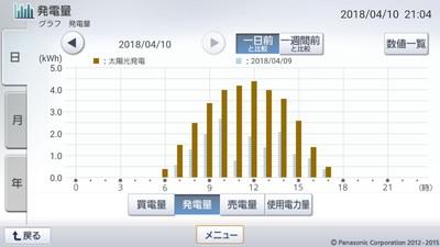 180410_グラフ