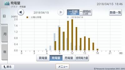180415_グラフ