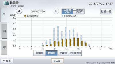 180729_グラフ