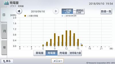 180910_グラフ