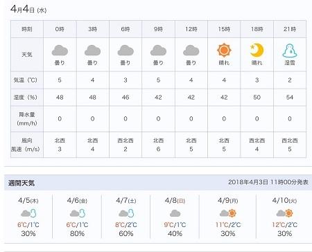 裏切りの天気予報