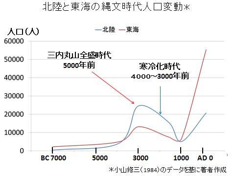 北陸と東海の縄文時代の人口変動