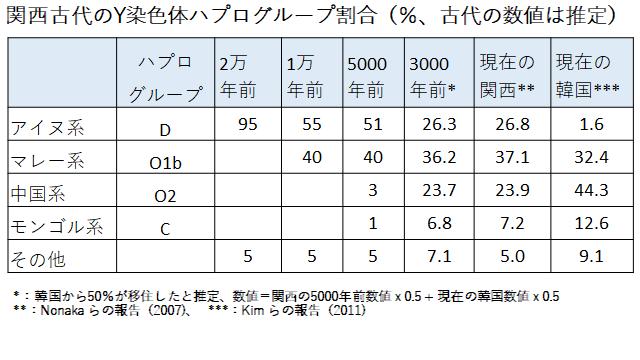 関西古代のY染色体ハプログループ分類