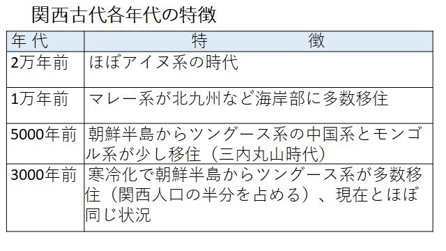 関西古代の各年代民族特徴