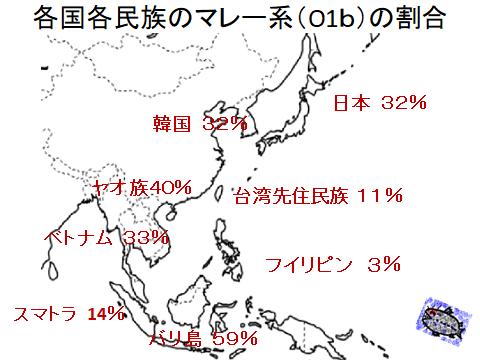 マレー系民族の移住と割合