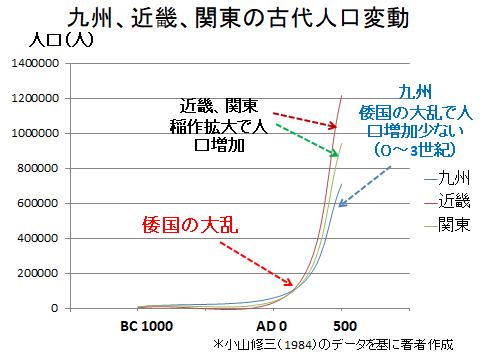 九州、近畿、関東の古代人口変動