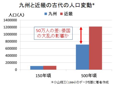 九州と近畿の倭国大乱前後の人口変動