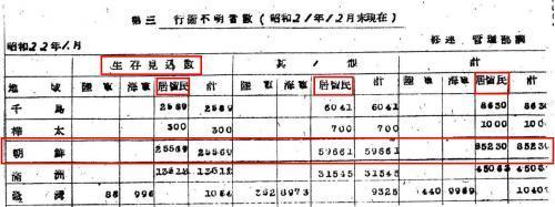 朝鮮抑留不明者数