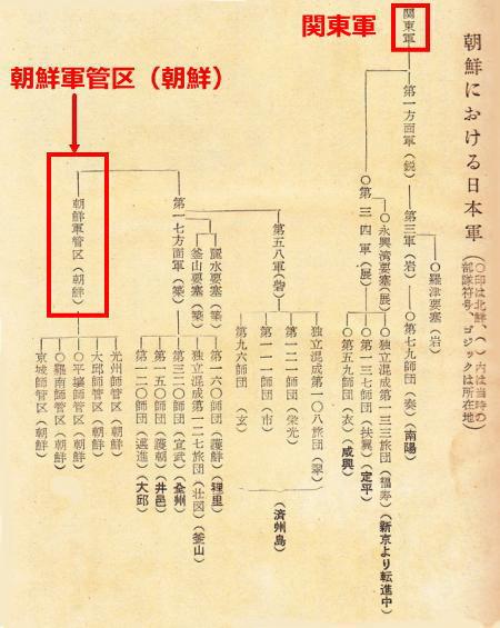 朝鮮軍編成表