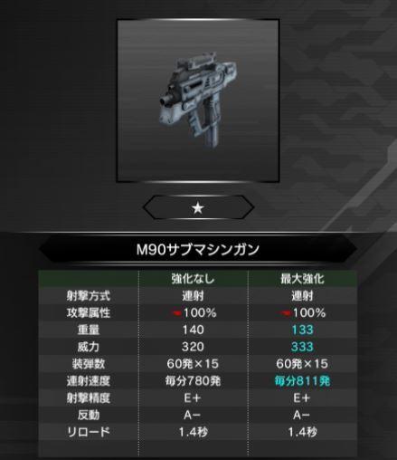 M90サブマシンガン