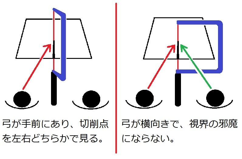 糸鋸弓と視界