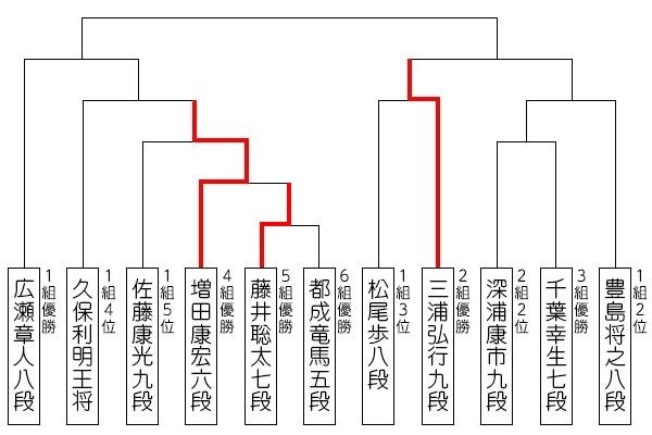 ryuou31_tournament_0711_result_20180719232441d90.jpg