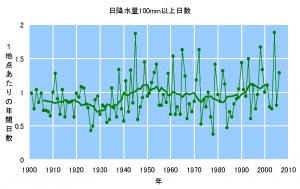 図3 1日の降水量が100mmを越えた日数