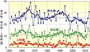 図2 日本および周辺の台風の実績