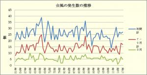 図1 1951年以降における台風の発生数の推移