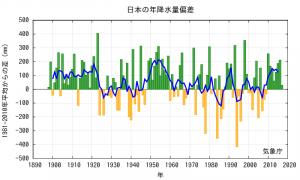 図6 日本の降水量偏差の推移