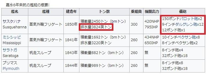 2018-4-11ペリー艦隊の構成