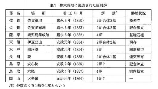 2018-4-15反射炉リスト