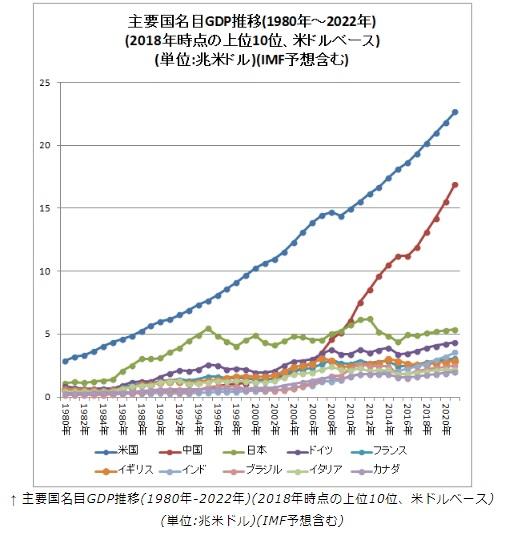 2018-5-20主要国の名目GDP推移
