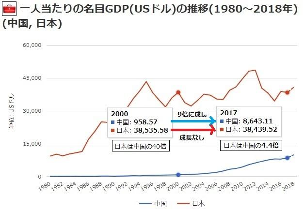 2018-5-20日本中国一人当たり名目GDP推移1