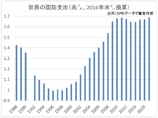 2018-6-15世界の国防支出推移