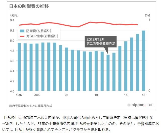 2018-6-15日本の防衛費推移