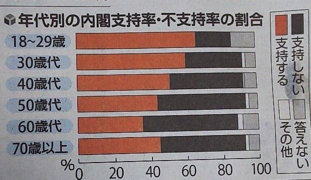 2018-7-4年代別内閣支持率1
