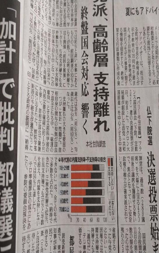 2018-7-4年代別内閣支持率2