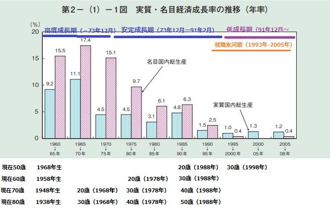 2018-7-5経済成長率推移