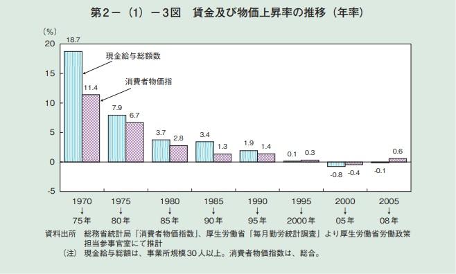 2018-7-5賃金物価上昇率推移