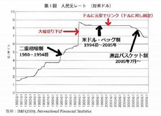 2018-7-7ドル元レート推移