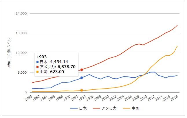 2018-7-7日米中名目GDP推移比較