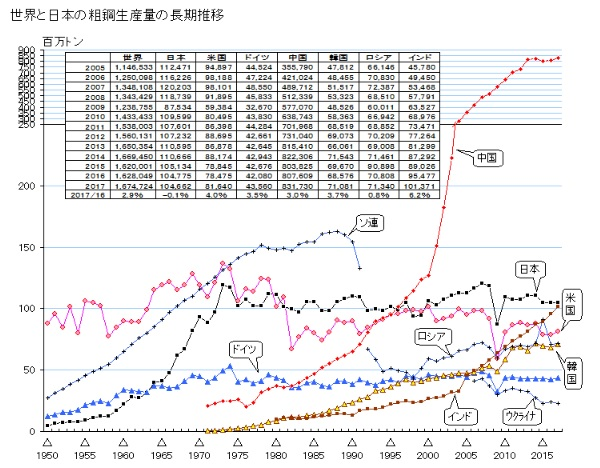 2018-7-9世界と日本の粗鋼生産量の長期推移