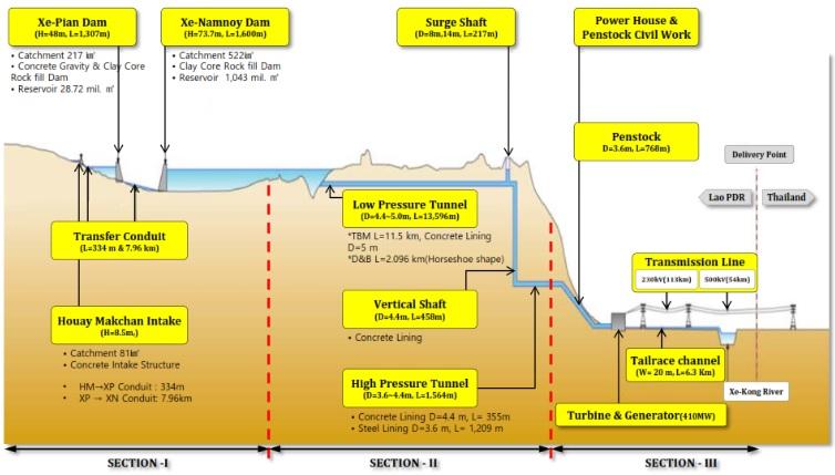 2018-8-4ラオスのダムの断面図