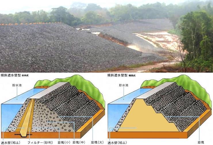 2018-8-3ラオスのダム日本式と韓国式比較