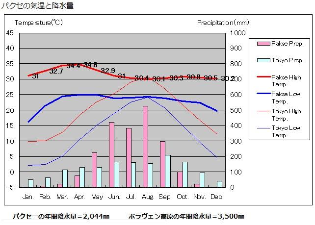 2018-8-29パクセーの気温と降水量