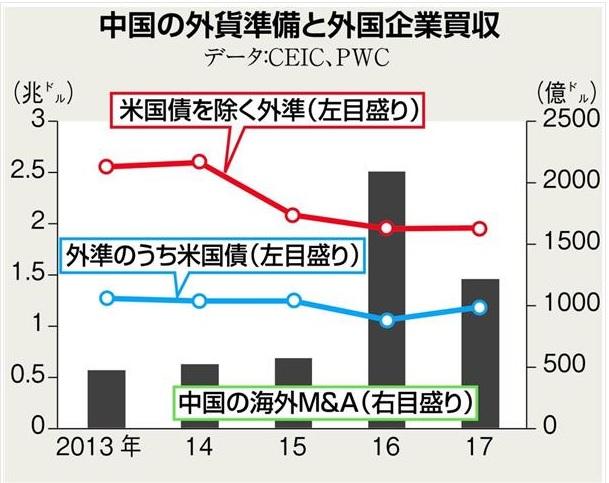 2018-9-2中国の外貨準備と外国企業買収
