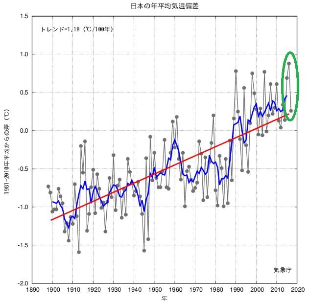 2018-9-22日本の年平均気温推移