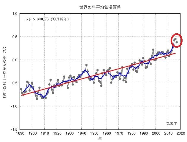 2018-9-22世界の年平均気温推移