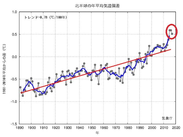 2018-9-22北半球の年平均気温推移