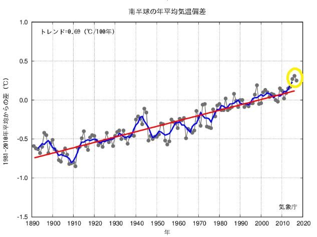 2018-9-22南半球の年平均気温推移