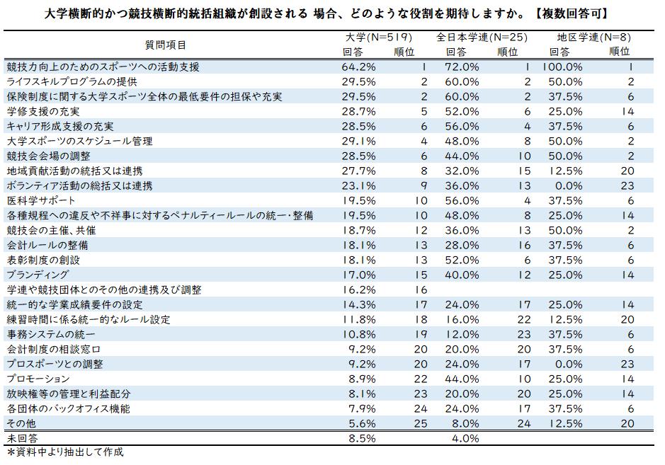 スポ庁データ0510-1