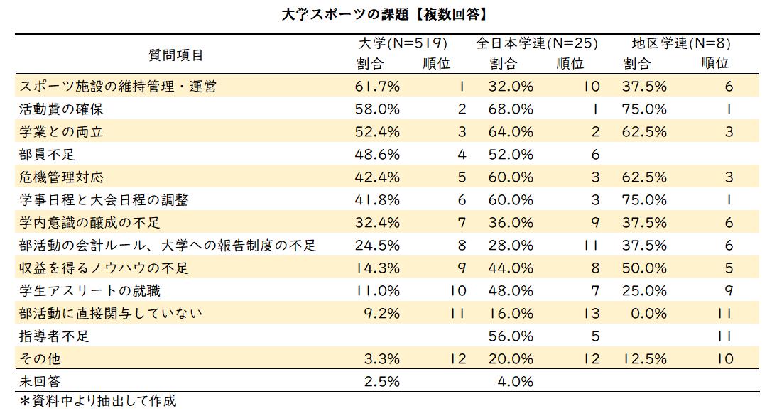 スポ庁データ0510-2