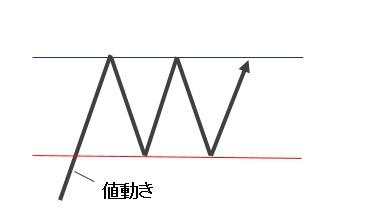091_値動き1