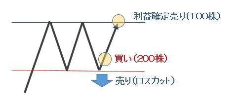 091_値動き2