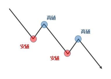 036_下降トレンド