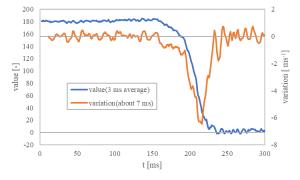 壁センサ値と変化量の対応